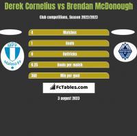 Derek Cornelius vs Brendan McDonough h2h player stats