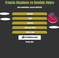 Francis Atuahene vs Dominic Oduro h2h player stats