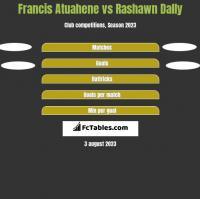 Francis Atuahene vs Rashawn Dally h2h player stats