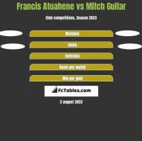 Francis Atuahene vs Mitch Guitar h2h player stats