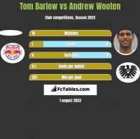 Tom Barlow vs Andrew Wooten h2h player stats