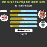 Tom Barlow vs Araujo dos Santos Heber h2h player stats