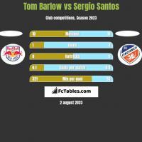 Tom Barlow vs Sergio Santos h2h player stats