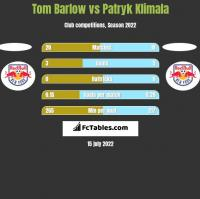 Tom Barlow vs Patryk Klimala h2h player stats