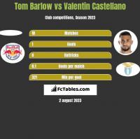 Tom Barlow vs Valentin Castellano h2h player stats