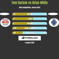 Tom Barlow vs Brian White h2h player stats