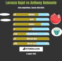 Lorenzo Rajot vs Anthony Belmonte h2h player stats