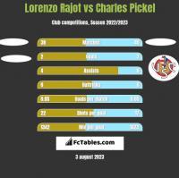 Lorenzo Rajot vs Charles Pickel h2h player stats