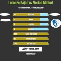 Lorenzo Rajot vs Florian Michel h2h player stats