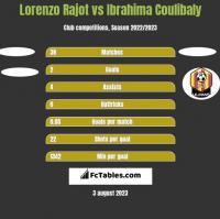Lorenzo Rajot vs Ibrahima Coulibaly h2h player stats
