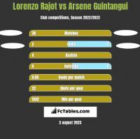 Lorenzo Rajot vs Arsene Guintangui h2h player stats