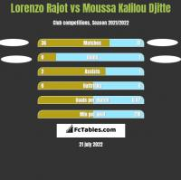 Lorenzo Rajot vs Moussa Kalilou Djitte h2h player stats