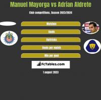 Manuel Mayorga vs Adrian Aldrete h2h player stats
