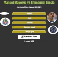 Manuel Mayorga vs Emmanuel Garcia h2h player stats