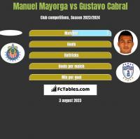 Manuel Mayorga vs Gustavo Cabral h2h player stats