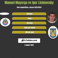 Manuel Mayorga vs Igor Lichnovsky h2h player stats