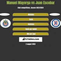 Manuel Mayorga vs Juan Escobar h2h player stats