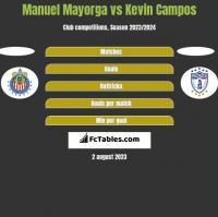 Manuel Mayorga vs Kevin Campos h2h player stats