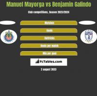 Manuel Mayorga vs Benjamin Galindo h2h player stats