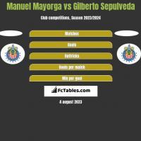 Manuel Mayorga vs Gilberto Sepulveda h2h player stats