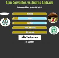 Alan Cervantes vs Andres Andrade h2h player stats