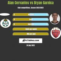 Alan Cervantes vs Bryan Garnica h2h player stats