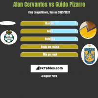 Alan Cervantes vs Guido Pizarro h2h player stats