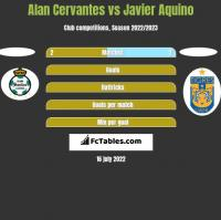 Alan Cervantes vs Javier Aquino h2h player stats