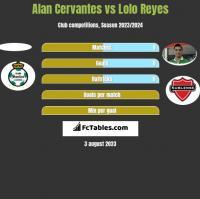Alan Cervantes vs Lolo Reyes h2h player stats