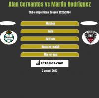 Alan Cervantes vs Martin Rodriguez h2h player stats