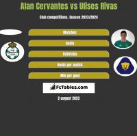 Alan Cervantes vs Ulises Rivas h2h player stats
