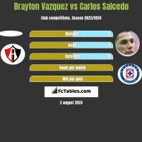 Brayton Vazquez vs Carlos Salcedo h2h player stats