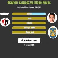 Brayton Vazquez vs Diego Reyes h2h player stats