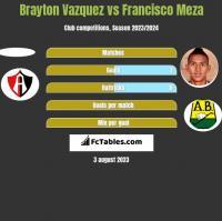 Brayton Vazquez vs Francisco Meza h2h player stats