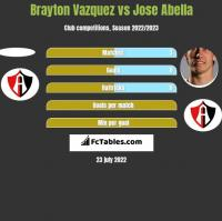 Brayton Vazquez vs Jose Abella h2h player stats