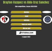 Brayton Vazquez vs Aldo Cruz Sanchez h2h player stats