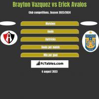 Brayton Vazquez vs Erick Avalos h2h player stats