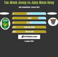 Tae-Wook Jeong vs Jung-Woon Hong h2h player stats
