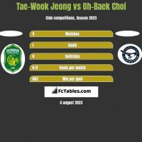 Tae-Wook Jeong vs Oh-Baek Choi h2h player stats
