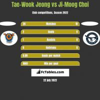 Tae-Wook Jeong vs Ji-Moog Choi h2h player stats