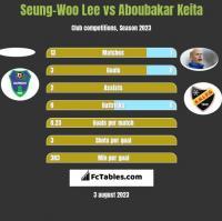 Seung-Woo Lee vs Aboubakar Keita h2h player stats