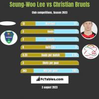 Seung-Woo Lee vs Christian Bruels h2h player stats