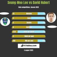 Seung-Woo Lee vs David Hubert h2h player stats