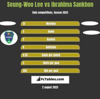 Seung-Woo Lee vs Ibrahima Sankhon h2h player stats