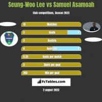 Seung-Woo Lee vs Samuel Asamoah h2h player stats