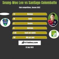 Seung-Woo Lee vs Santiago Colombatto h2h player stats