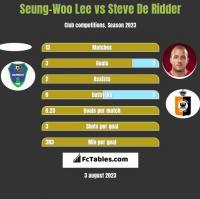 Seung-Woo Lee vs Steve De Ridder h2h player stats