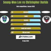 Seung-Woo Lee vs Christopher Durkin h2h player stats