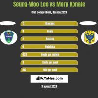 Seung-Woo Lee vs Mory Konate h2h player stats