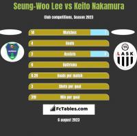 Seung-Woo Lee vs Keito Nakamura h2h player stats